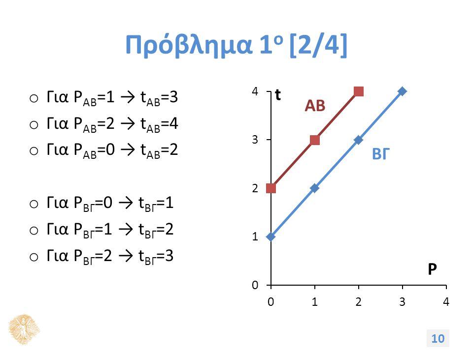 Πρόβλημα 1 ο [2/4] o Για P ΑΒ =1 → t AB =3 o Για P ΑΒ =2 → t AB =4 o Για P ΑΒ =0 → t AB =2 o Για P ΒΓ =0 → t ΒΓ =1 o Για P ΒΓ =1 → t ΒΓ =2 o Για P ΒΓ =2 → t ΒΓ =3 10