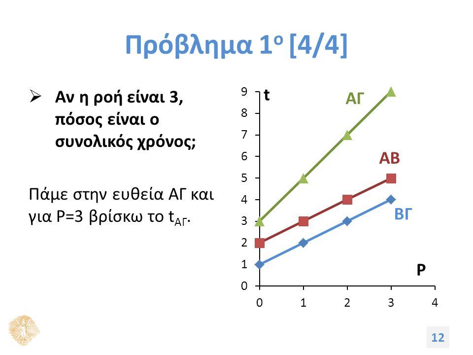 Πρόβλημα 1 ο [4/4]  Αν η ροή είναι 3, πόσος είναι ο συνολικός χρόνος; Πάμε στην ευθεία ΑΓ και για P=3 βρίσκω το t ΑΓ. 12