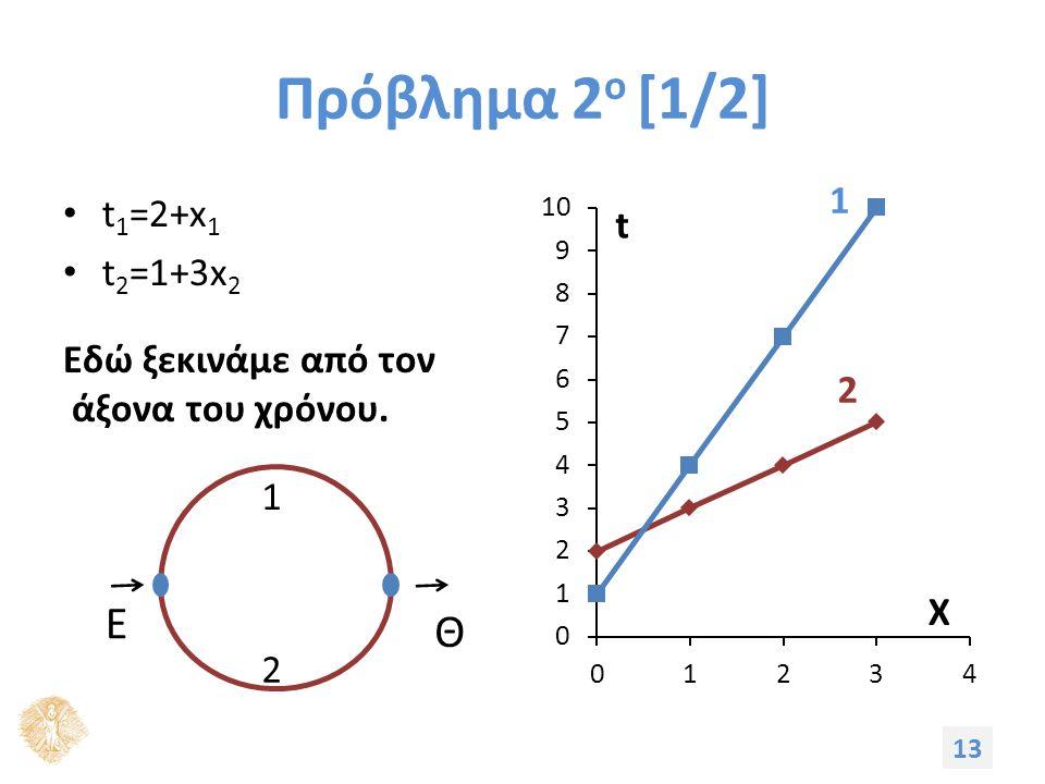 Πρόβλημα 2 ο [1/2] t 1 =2+x 1 t 2 =1+3x 2 Εδώ ξεκινάμε από τον άξονα του χρόνου. 13 Ε Θ 2 1 1