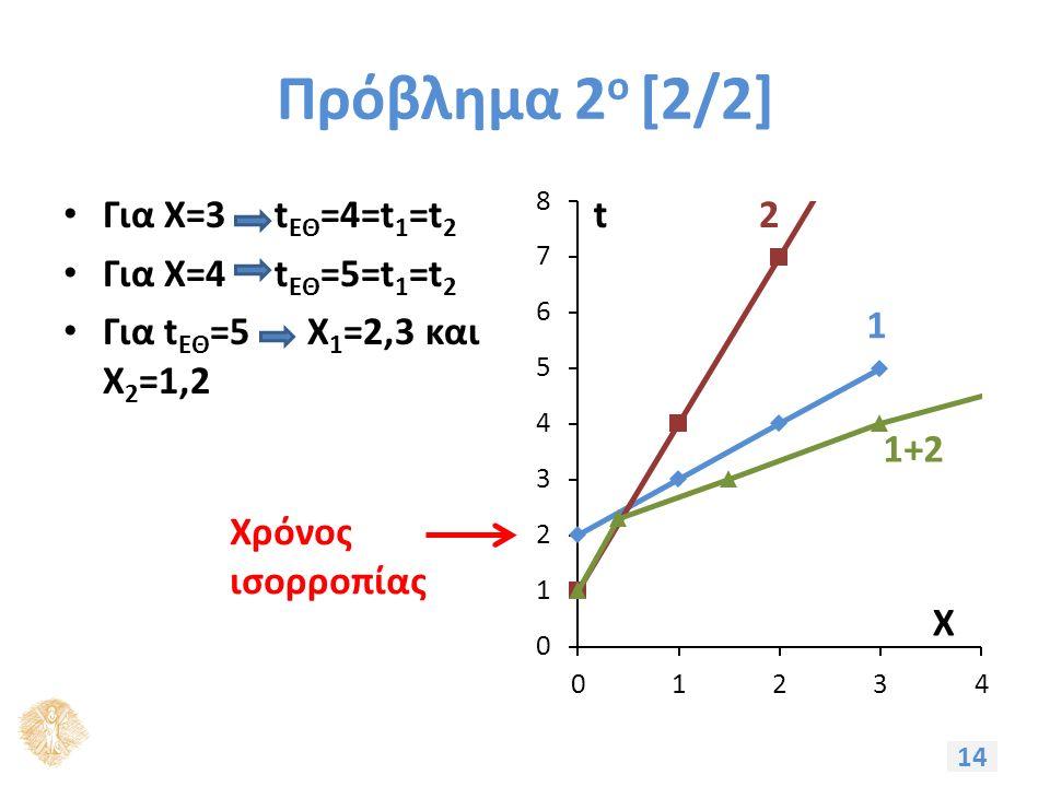 Πρόβλημα 2 ο [2/2] Για X=3 t ΕΘ =4=t 1 =t 2 Για X=4 t ΕΘ =5=t 1 =t 2 Για t ΕΘ =5 X 1 =2,3 και Χ 2 =1,2 14 Χρόνος ισορροπίας