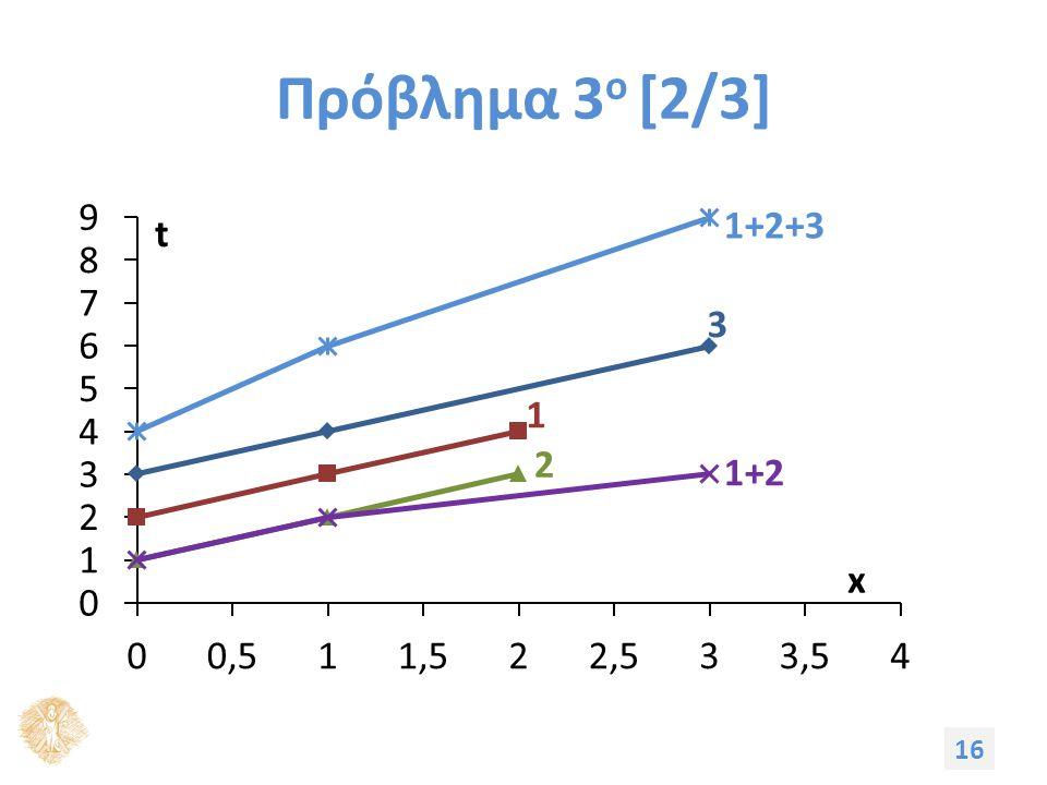 Πρόβλημα 3 ο [2/3] 16 1+2+3