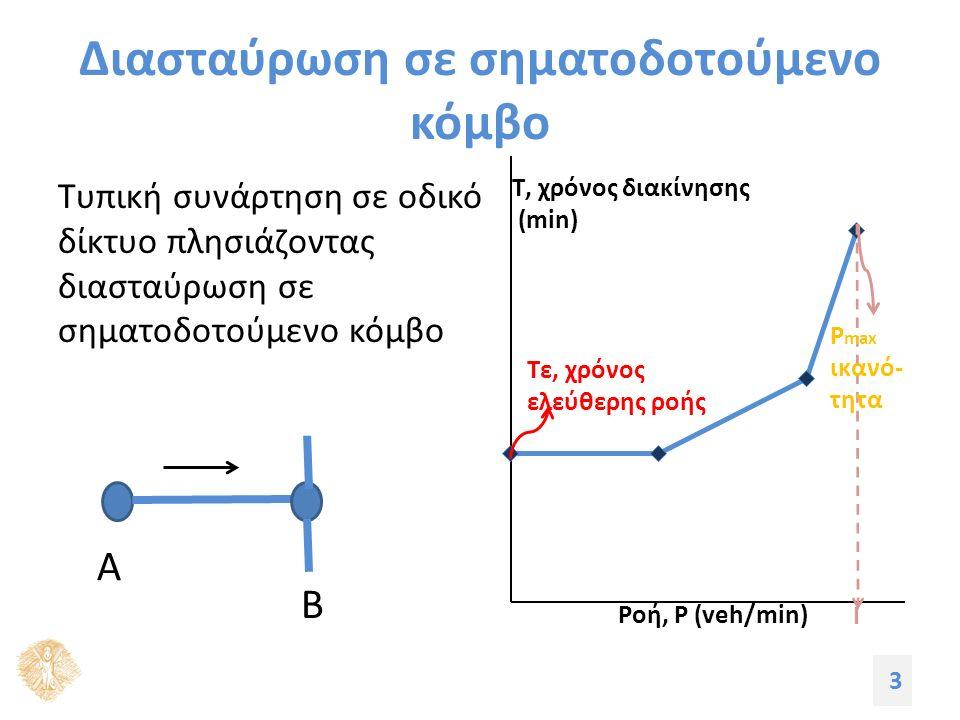 Διασταύρωση σε σηματοδοτούμενο κόμβο Τυπική συνάρτηση σε οδικό δίκτυο πλησιάζοντας διασταύρωση σε σηματοδοτούμενο κόμβο 3 Α Β