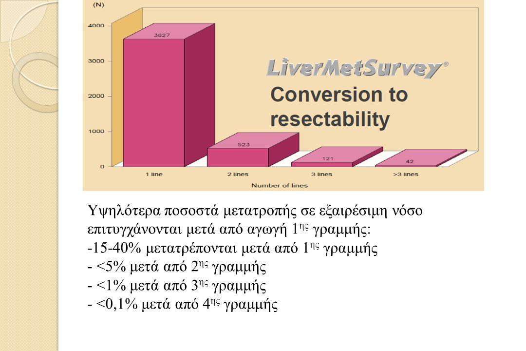 Υψηλότερα ποσοστά μετατροπής σε εξαιρέσιμη νόσο επιτυγχάνονται μετά από αγωγή 1 ης γραμμής: -15-40% μετατρέπονται μετά από 1 ης γραμμής - <5% μετά από 2 ης γραμμής - <1% μετά από 3 ης γραμμής - <0,1% μετά από 4 ης γραμμής