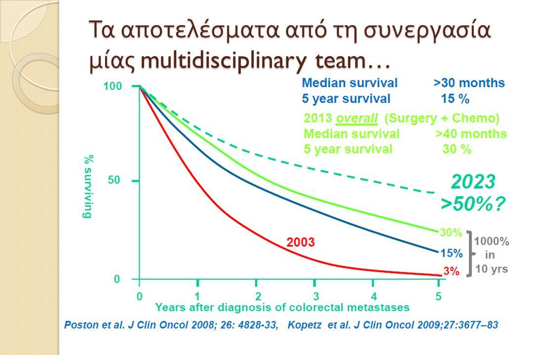 Συνολική επιβίωση ασθενών με μεταστατικό κολο - ορθικό καρκίνο 2470 ασθενείς από MD Anderson, Mayo Clinics Την τελευταία δεκαετία η συνολική επιβίωση των ασθενών με ΜΚΟΚ έχει αυξηθεί σημαντικά