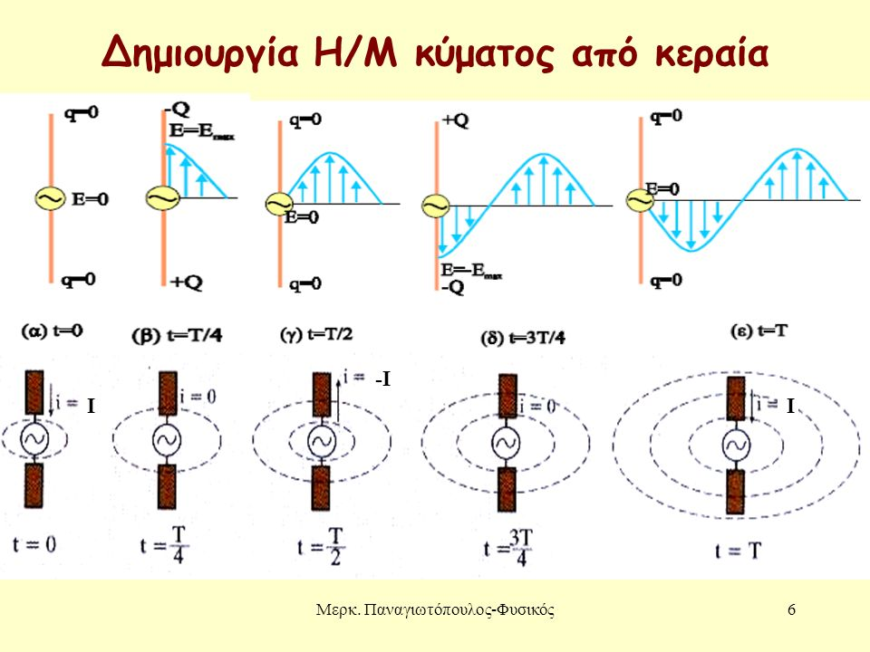 Μερκ. Παναγιωτόπουλος-Φυσικός6 Δημιουργία Η/Μ κύματος από κεραία I -I I