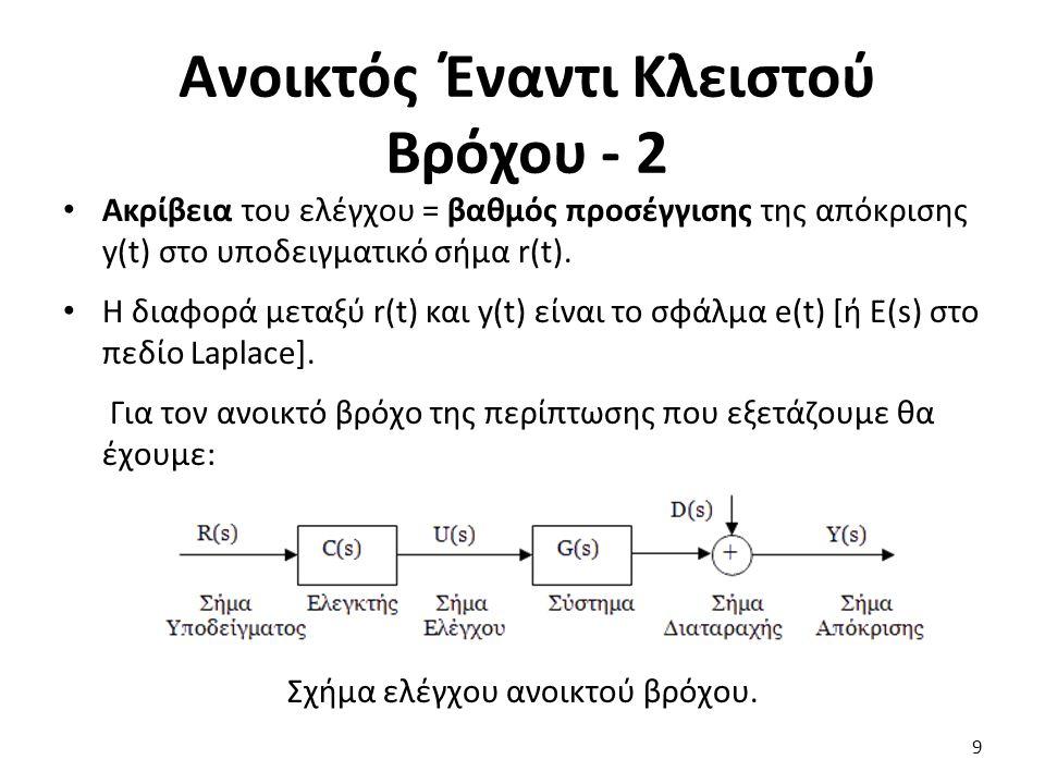 10 Σχήμα ελέγχου ανοικτού βρόχου.Έστω το απλό πρωτοβάθμιο C(s)=Kp & D(s)=0.