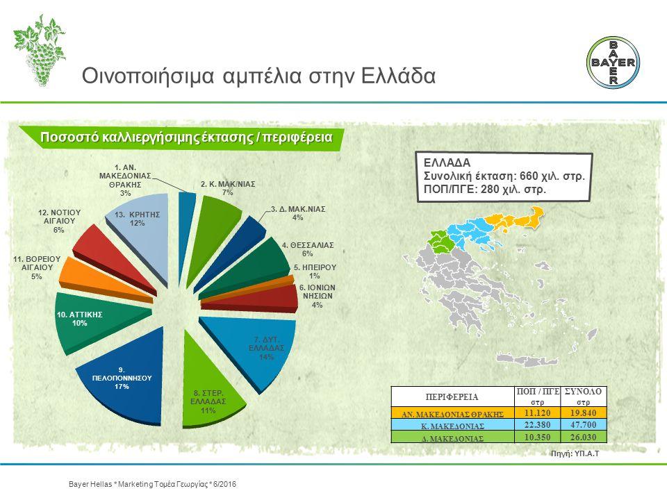 Οινοποιήσιμα αμπέλια στην Ελλάδα Ποσοστό καλλιεργήσιμης έκτασης / περιφέρεια ΕΛΛΑΔΑ Συνολική έκταση: 660 χιλ. στρ. ΠΟΠ/ΠΓΕ: 280 χιλ. στρ. ΠΕΡΙΦΕΡΕΙΑ Π