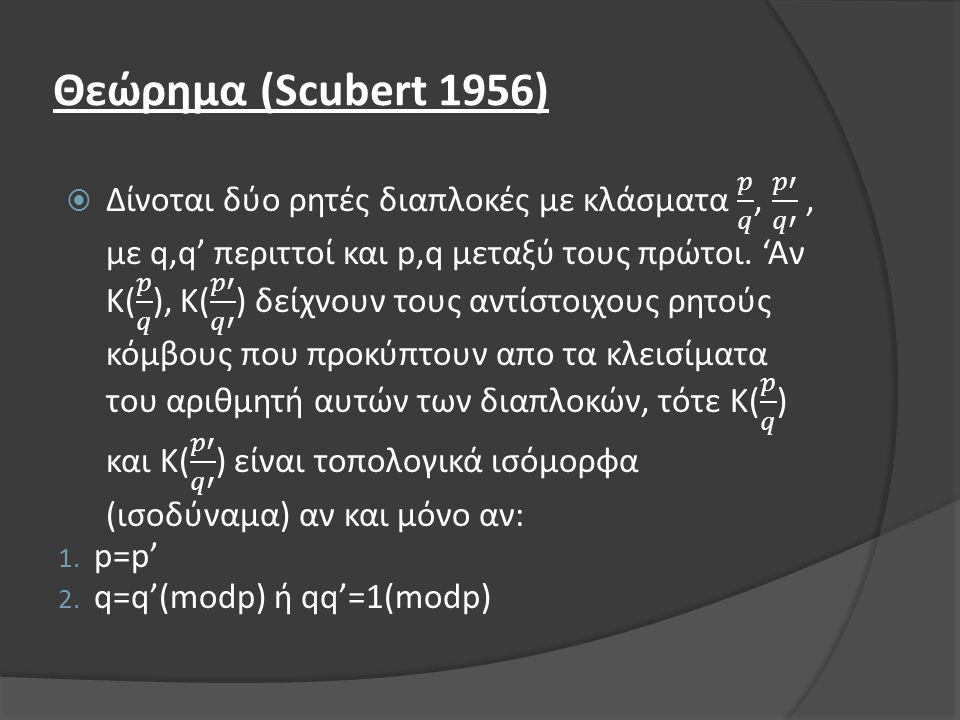 Θεώρημα (Scubert 1956)