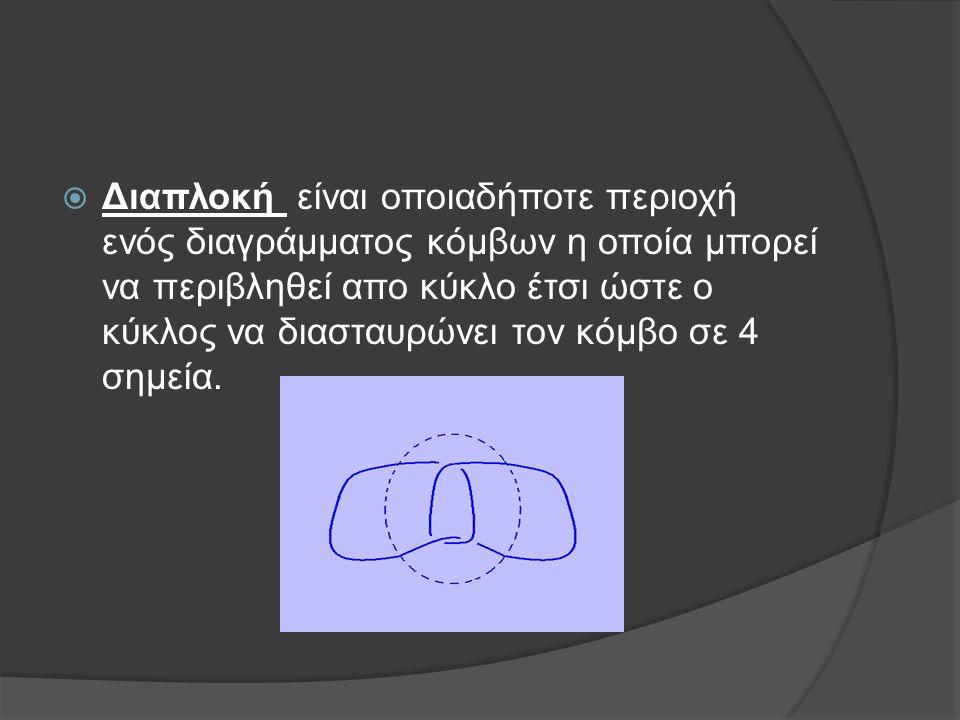  Διαπλοκή είναι οποιαδήποτε περιοχή ενός διαγράμματος κόμβων η οποία μπορεί να περιβληθεί απο κύκλο έτσι ώστε ο κύκλος να διασταυρώνει τον κόμβο σε 4
