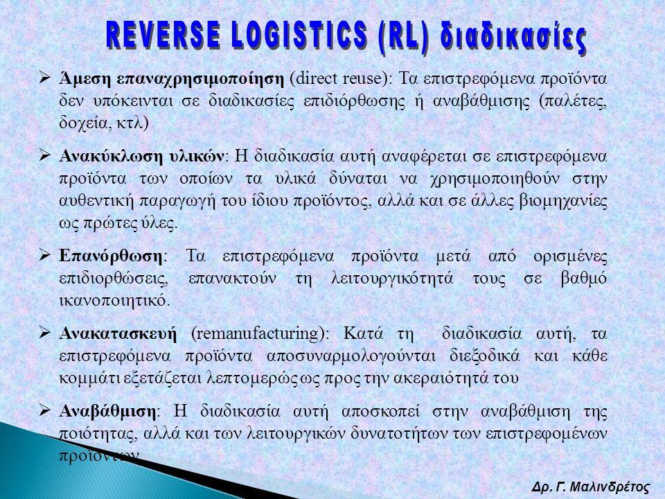 Δρ. Γ. Μαλινδρέτος  Άμεση επαναχρησιμοποίηση (direct reuse): Τα επιστρεφόμενα προϊόντα δεν υπόκεινται σε διαδικασίες επιδιόρθωσης ή αναβάθμισης (παλέ