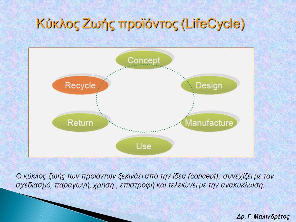 Δρ. Γ. Μαλινδρέτος Κύκλος Ζωής προϊόντος (LifeCycle) O κύκλος ζωής των προϊόντων ξεκινάει από την ίδεα (concept), συνεχίζει με τον σχεδιασμό, παραγωγή