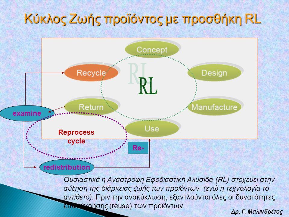 Δρ. Γ. Μαλινδρέτος examine redistribution Reprocess cycle Re- Κύκλος Ζωής προϊόντος με προσθήκη RL Oυσιαστικά η Ανάστροφη Εφοδιαστική Αλυσίδα (RL) στο