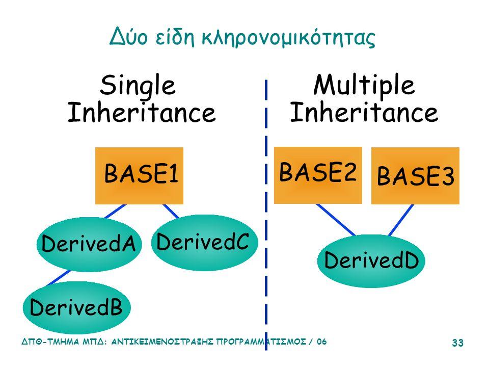 ΔΠΘ-ΤΜΗΜΑ ΜΠΔ: ΑΝΤΙΚΕΙΜΕΝΟΣΤΡΑΦΗΣ ΠΡΟΓΡΑΜΜΑΤΙΣΜΟΣ / 06 33 Δύο είδη κληρονομικότητας Single Inheritance Multiple Inheritance BASE1 BASE2 BASE3 DerivedA DerivedC DerivedB DerivedD