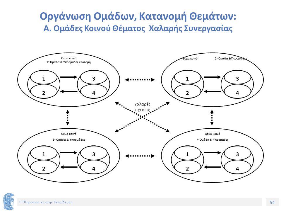 54 Η Πληροφορική στην Εκπαίδευση Οργάνωση Ομάδων, Κατανομή Θεμάτων: Α. Ομάδες Κοινού Θέματος Χαλαρής Συνεργασίας Θέμα κοινό 1 η Ομάδα & Υποομάδες Υποδ