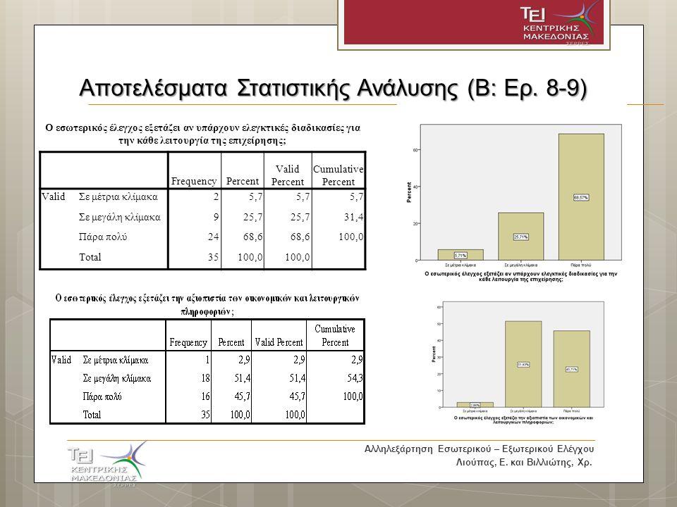 Αποτελέσματα Στατιστικής Ανάλυσης (B: Ερ.