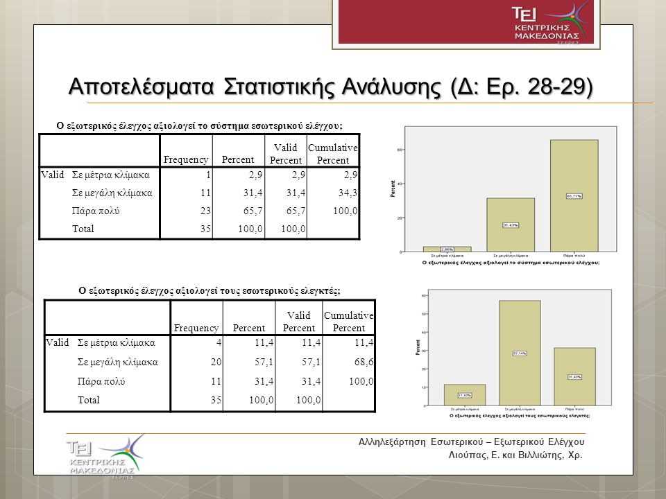 Αποτελέσματα Στατιστικής Ανάλυσης (Δ: Ερ.