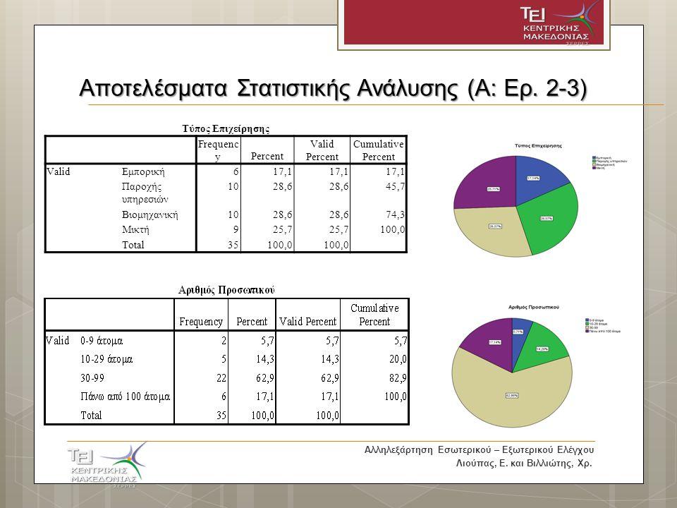Αποτελέσματα Στατιστικής Ανάλυσης (Α: Ερ.