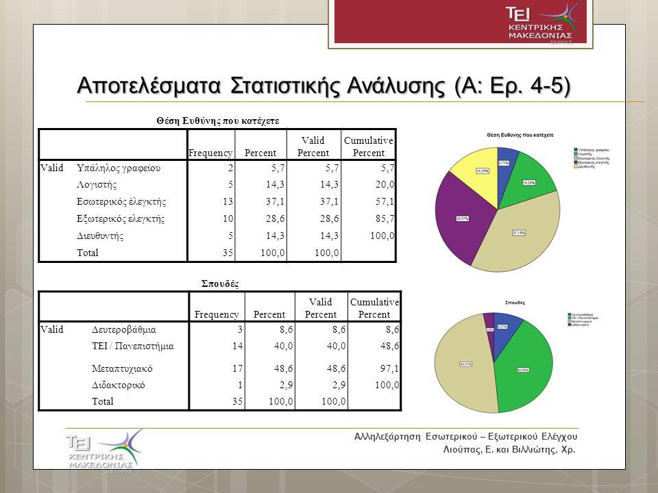 Αποτελέσματα Στατιστικής Ανάλυσης (A: Ερ.