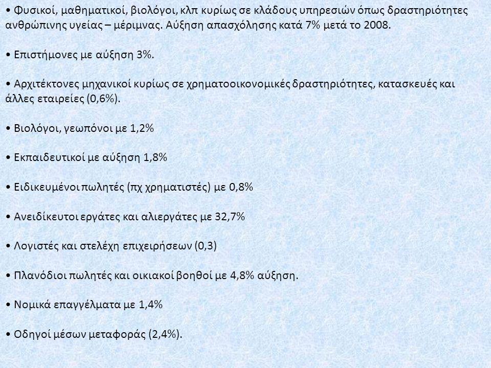 Τεχνικοί συντήρησης οχημάτων (0,3%).
