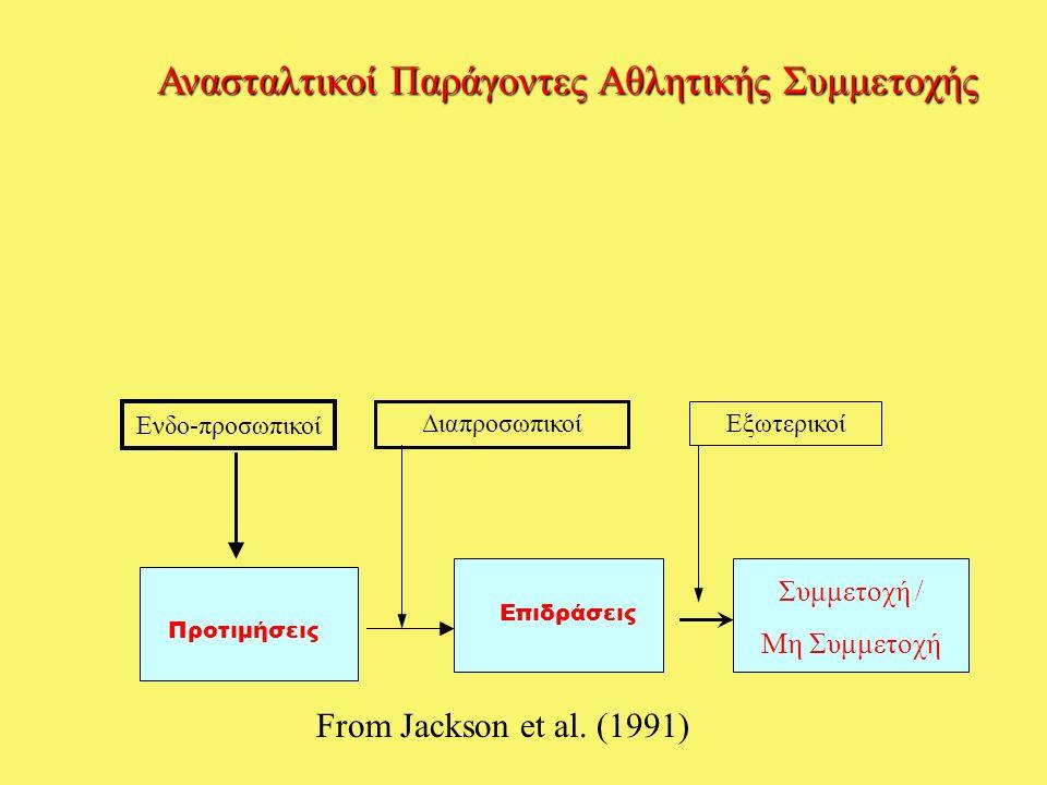 Ανασταλτικοί Παράγοντες Αθλητικής Συμμετοχής Προτιμήσεις Επιδράσεις Συμμετοχή / Μη Συμμετοχή Εξωτερικοί Διαπροσωπικοί Ενδο-προσωπικοί From Jackson et al.