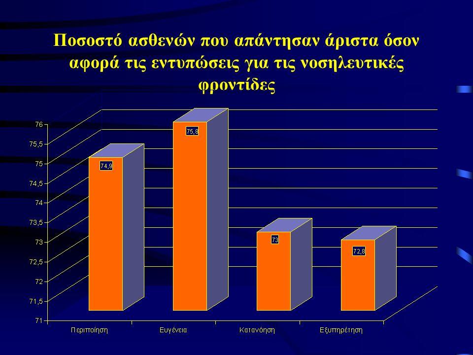 Ποσοστό ασθενών που απάντησαν άριστα όσον αφορά τις εντυπώσεις για τις νοσηλευτικές φροντίδες