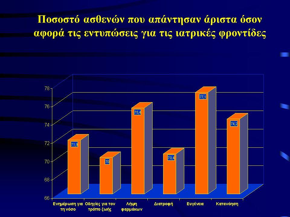 Ποσοστό ασθενών που απάντησαν άριστα όσον αφορά τις εντυπώσεις για τις ιατρικές φροντίδες
