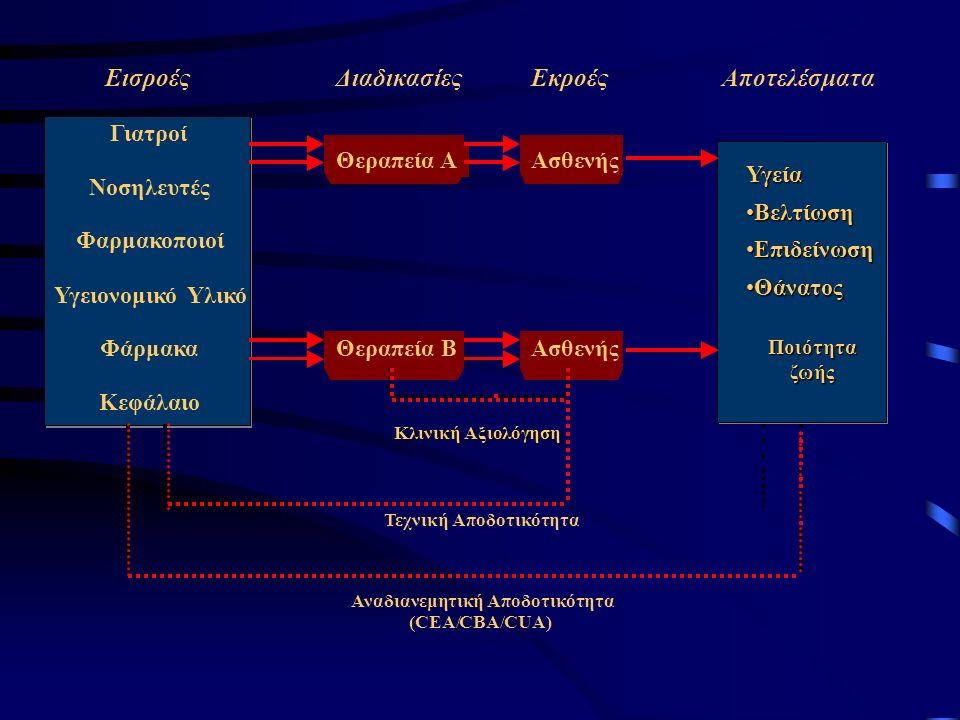ΕισροέςΔιαδικασίεςΕκροέςΑποτελέσματα Γιατροί Θεραπεία ΑΑσθενής Νοσηλευτές Φαρμακοποιοί ΥγειονομικόΥλικό ΦάρμακαΘεραπεία ΒΑσθενής Κεφάλαιο ΤεχνικήΑποδοτικότητα ΑναδιανεμητικήΑποδοτικότητα (CEA/CBA/CUA) Kλινική Αξιολόγηση Υγεία ΒελτίωσηΒελτίωση ΕπιδείνωσηΕπιδείνωση ΘάνατοςΘάνατος Ποιότητα ζωής