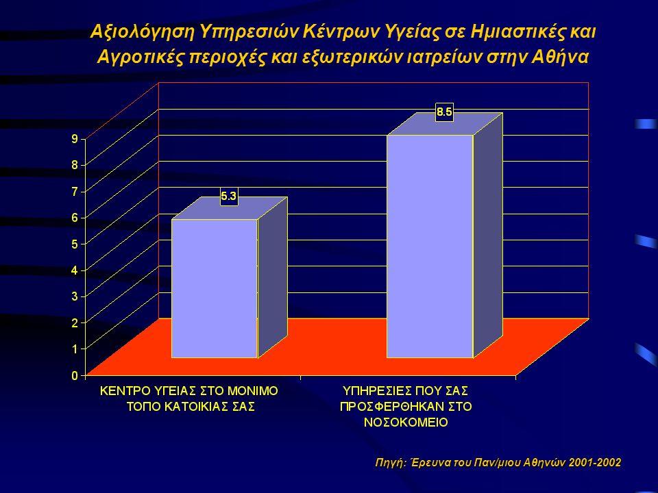 Πηγή: Έρευνα του Παν/μιου Αθηνών 2001-2002 Αξιολόγηση Υπηρεσιών Κέντρων Υγείας σε Ημιαστικές και Αγροτικές περιοχές και εξωτερικών ιατρείων στην Αθήνα