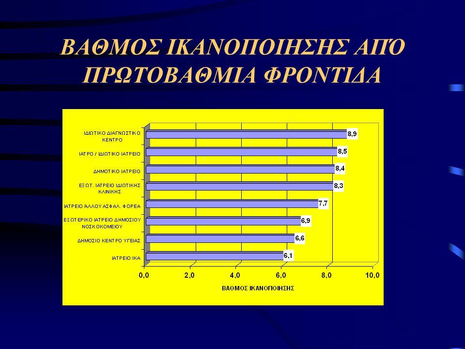 Ποσοστό ασθενών που απάντησαν άριστα όσον αφορά τις εντυπώσεις από τις Διοικητικές Υπηρεσίες