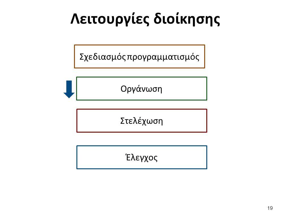 Λειτουργίες διοίκησης Σχεδιασμός προγραμματισμός 19 Οργάνωση Στελέχωση Έλεγχος