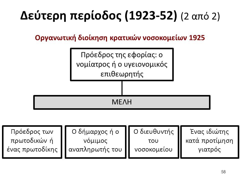 Δεύτερη περίοδος (1923-52) (2 από 2) Οργανωτική διοίκηση κρατικών νοσοκομείων 1925 58 Πρόεδρος της εφορίας: ο νομίατρος ή ο υγειονομικός επιθεωρητής ΜΕΛΗ Πρόεδρος των πρωτοδικών ή ένας πρωτοδίκης Ο δήμαρχος ή ο νόμιμος αναπληρωτής του Ο διευθυντής του νοσοκομείου Ένας ιδιώτης κατά προτίμηση γιατρός