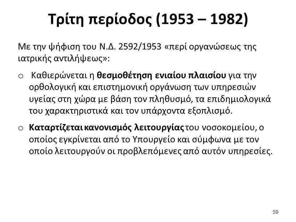 Τρίτη περίοδος (1953 – 1982) Με την ψήφιση του Ν.Δ.