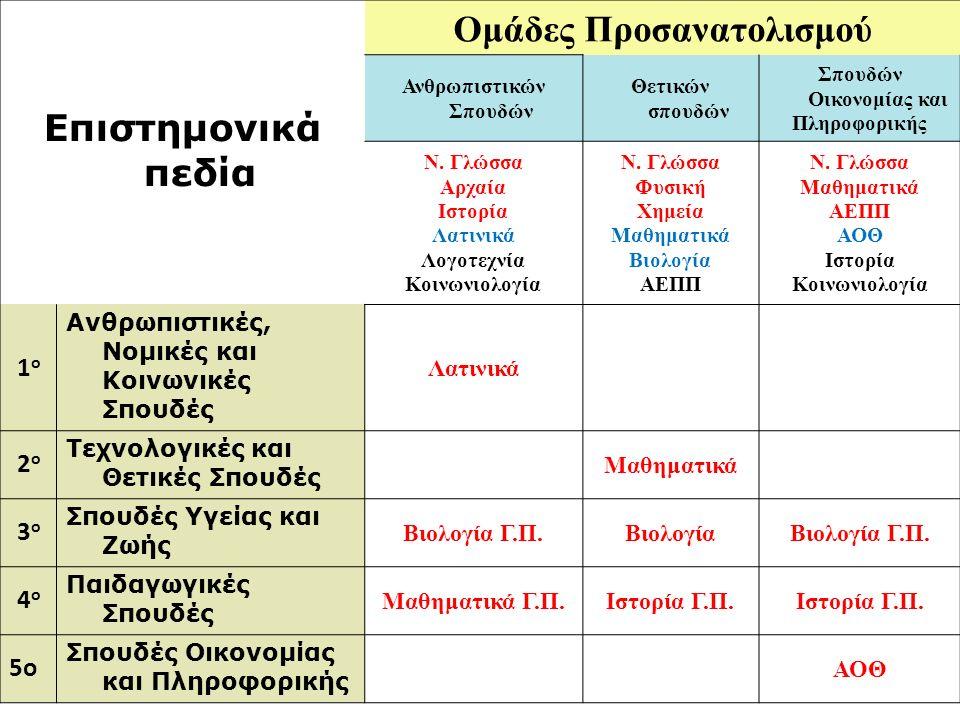 Επιστημονικά πεδία Ομάδες Προσανατολισμού Ανθρωπιστικών Σπουδών Θετικών σπουδών Σπουδών Οικονομίας και Πληροφορικής Ν. Γλώσσα Αρχαία Ιστορία Λατινικά