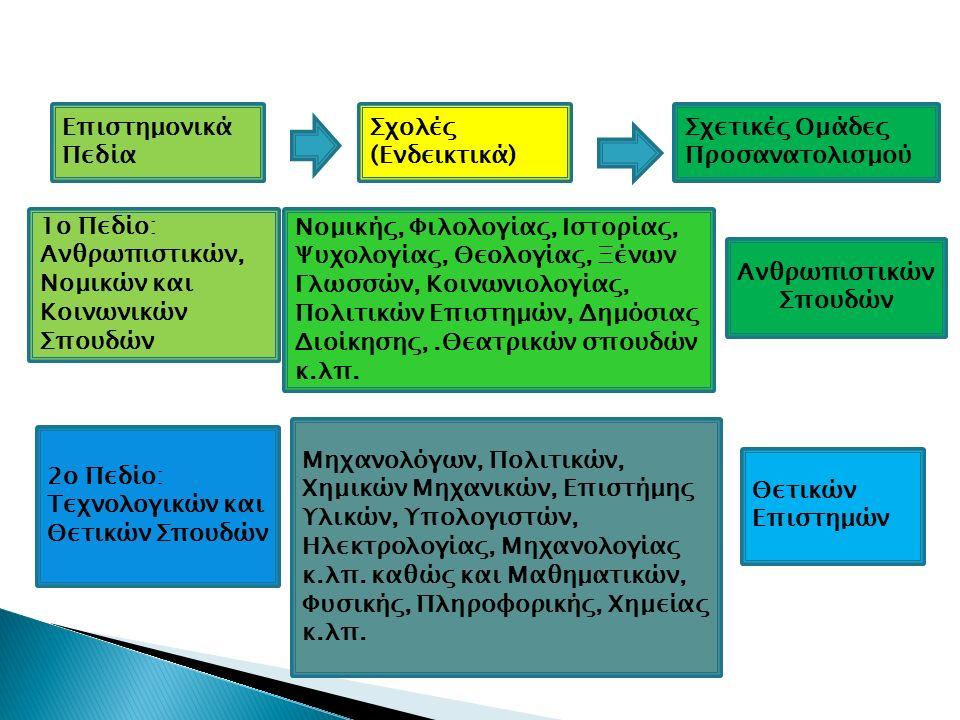 Επιστημονικά Πεδία Σχολές (Ενδεικτικά) Σχετικές Ομάδες Προσανατολισμού 1ο Πεδίο: Ανθρωπιστικών, Νομικών και Κοινωνικών Σπουδών Νομικής, Φιλολογίας, Ιστορίας, Ψυχολογίας, Θεολογίας, Ξένων Γλωσσών, Κοινωνιολογίας, Πολιτικών Επιστημών, Δημόσιας Διοίκησης,.Θεατρικών σπουδών κ.λπ.