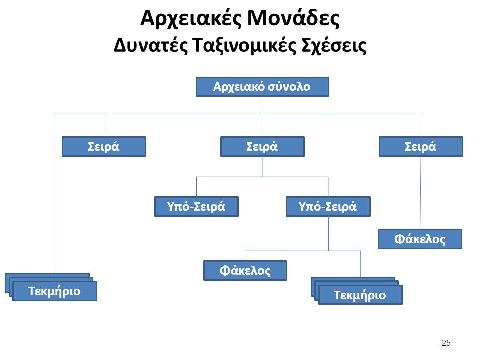Αρχειακές Μονάδες Δυνατές Ταξινομικές Σχέσεις Αρχειακό σύνολο Σειρά Υπό-Σειρά Φάκελος Τεκμήριο Φάκελος Τεκμήριο 25