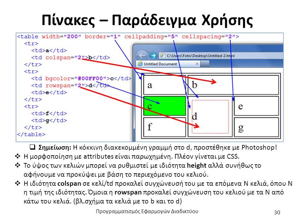 Πίνακες – Παράδειγμα Χρήσης  Σημείωση: Η κόκκινη διακεκομμένη γραμμή στο d, προστέθηκε με Photoshop.