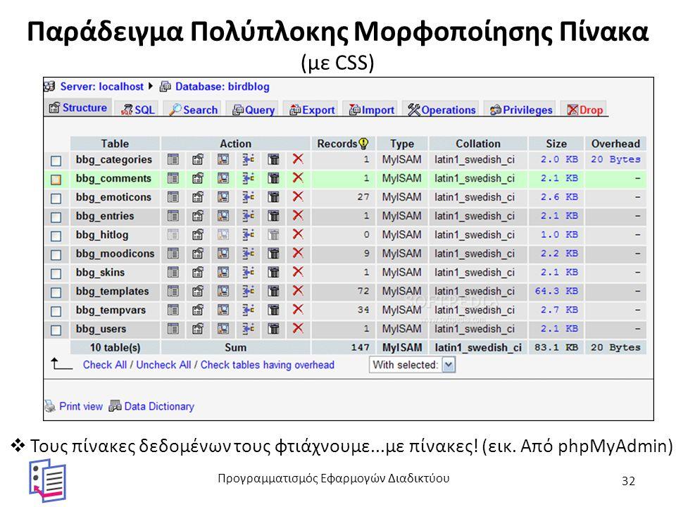Παράδειγμα Πολύπλοκης Μορφοποίησης Πίνακα (με CSS)  Τους πίνακες δεδομένων τους φτιάχνουμε...με πίνακες.