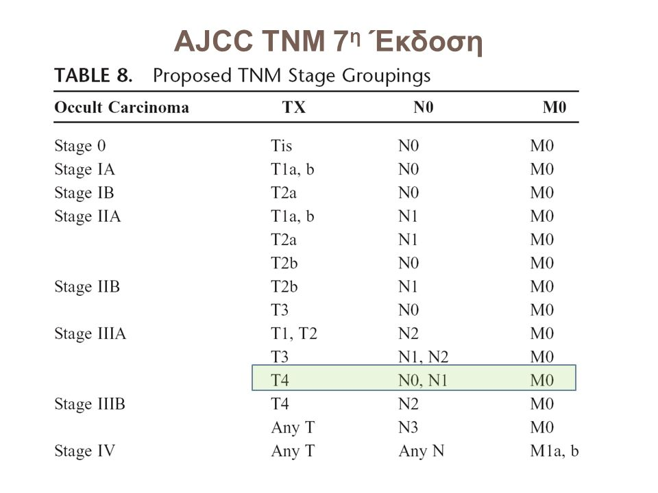 New International Revised Stage Grouping Stage 0Tis Stage IAT1, N0, M0 Stage IBT2, N0, M0 Stage IIAT1, N1, M0 Stage IIB T2, N1, M0 T3, N0, M0 Stage II