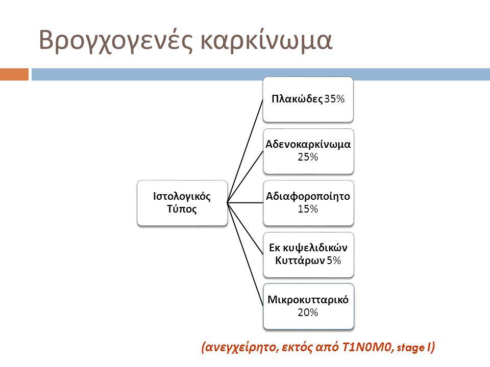 Κλινική εικόνα βρογχογενούς καρκινώματος σε αρχικό στάδιο όγκος εντός βρόγχου 1) B ήχας 2) Δύσπνοια 3) A τελεκτασία ( ↑ μέγεθος → απόφραξη αυλού ) 4) Φλεγμονές → πνευμονία 5) Πυρετός 6) ΠΟΝΟΣ 7) Αιμόπτυση !!!