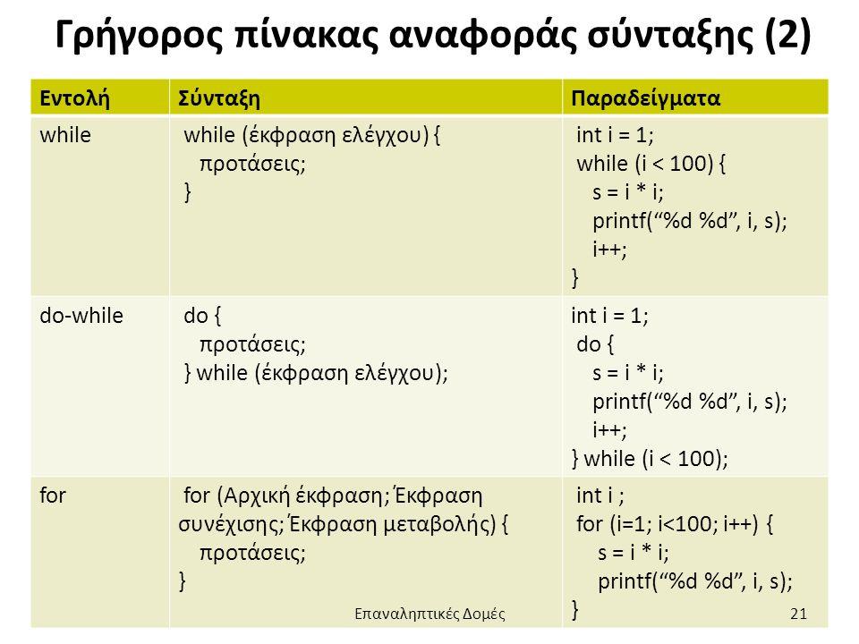 Γρήγορος πίνακας αναφοράς σύνταξης (2) ΕντολήΣύνταξηΠαραδείγματα while while (έκφραση ελέγχου) { προτάσεις; } int i = 1; while (i < 100) { s = i * i; printf( %d %d , i, s); i++; } do-while do { προτάσεις; } while (έκφραση ελέγχου); int i = 1; do { s = i * i; printf( %d %d , i, s); i++; } while (i < 100); for for (Αρχική έκφραση; Έκφραση συνέχισης; Έκφραση μεταβολής) { προτάσεις; } int i ; for (i=1; i<100; i++) { s = i * i; printf( %d %d , i, s); } Επαναληπτικές Δομές21