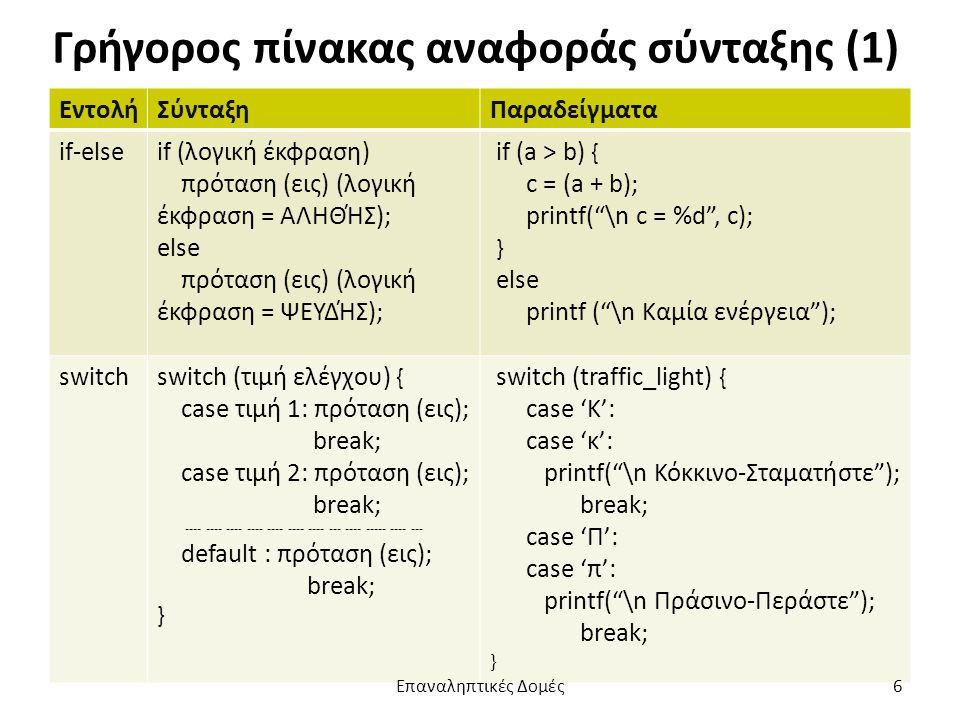 Γρήγορος πίνακας αναφοράς σύνταξης (1) ΕντολήΣύνταξηΠαραδείγματα if-elseif (λογική έκφραση) πρόταση (εις) (λογική έκφραση = ΑΛΗΘΉΣ); else πρόταση (εις) (λογική έκφραση = ΨΕΥΔΉΣ); if (a > b) { c = (a + b); printf( \n c = %d , c); } else printf ( \n Καμία ενέργεια ); switchswitch (τιμή ελέγχου) { case τιμή 1: πρόταση (εις); break; case τιμή 2: πρόταση (εις); break; ---- ---- ---- ---- ---- ---- ---- --- ---- ----- ---- --- default : πρόταση (εις); break; } switch (traffic_light) { case 'Κ': case 'κ': printf( \n Κόκκινο-Σταματήστε ); break; case 'Π': case 'π': printf( \n Πράσινο-Περάστε ); break; } Επαναληπτικές Δομές6