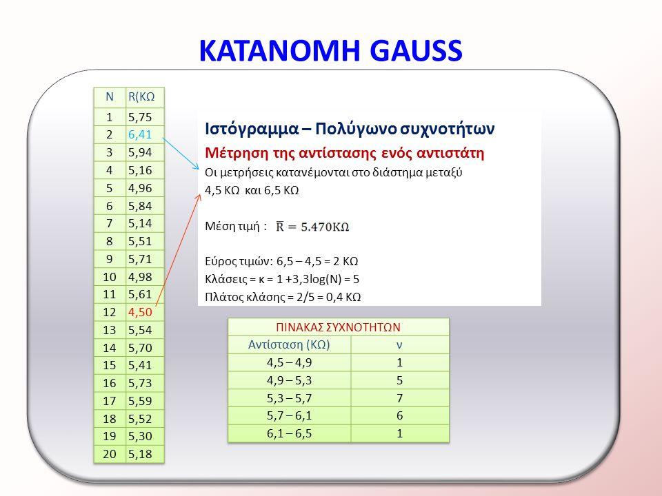 ΚΑΤΑΝΟΜΗ GAUSS Ιστόγραμμα –Πολύγωνο Συχνοτήτων Πολύγωνο συχνοτήτων