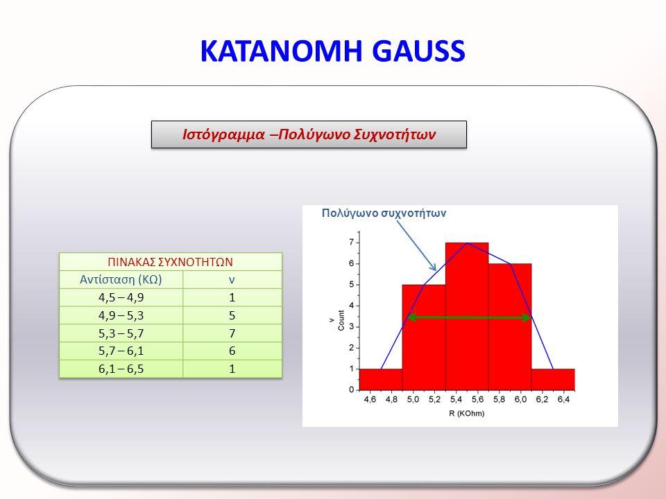 ΚΑΤΑΝΟΜΗ GAUSS Κατανομή Gauss ή Κανονική κατανομή Συμμετρική καμπύλη γύρω από το 0 σημαίνει ότι η μέτρηση υπόκειται σε τυχαία σφάλματα.