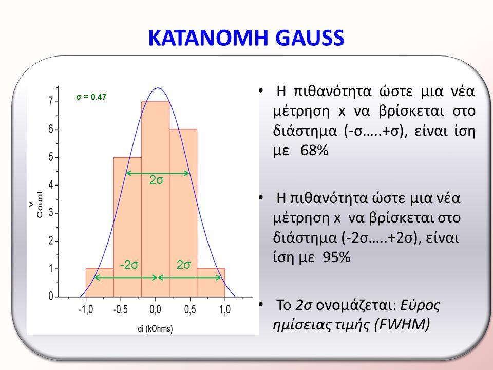 ΚΑΤΑΝΟΜΗ GAUSS Η πιθανότητα ώστε μια νέα μέτρηση x να βρίσκεται στο διάστημα (-σ…..+σ), είναι ίση με 68% Η πιθανότητα ώστε μια νέα μέτρηση x να βρίσκεται στο διάστημα (-2σ…..+2σ), είναι ίση με 95% Το 2σ ονομάζεται: Εύρος ημίσειας τιμής (FWHM) σ = 0,47 2σ -2σ2σ