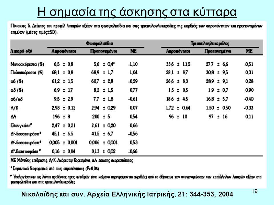 19 Η σημασία της άσκησης στα κύτταρα Νικολαϊδης και συν. Αρχεία Ελληνικής Ιατρικής, 21: 344-353, 2004