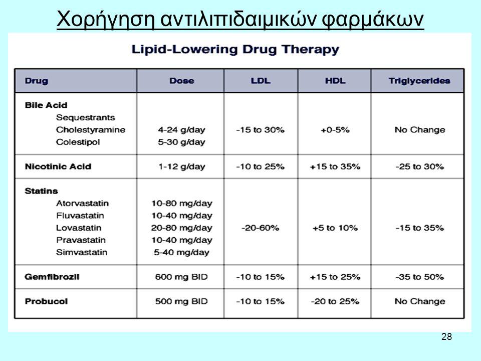28 Χορήγηση αντιλιπιδαιμικών φαρμάκων