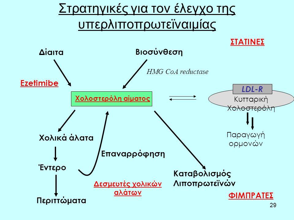 29 Στρατηγικές για τον έλεγχο της υπερλιποπρωτεϊναιμίας Χολοστερόλη αίματος Κυτταρική Χολοστερόλη LDL-R Παραγωγή ορμονών HMG CoA reductase ΣΤΑΤΙΝΕΣ Δίαιτα Βιοσύνθεση Χολικά άλατα Έντερο Περιττώματα Επαναρρόφηση Δεσμευτές χολικών αλάτων Καταβολισμός Λιποπρωτεϊνών ΦΙΜΠΡΑΤΕΣ Ezetimibe
