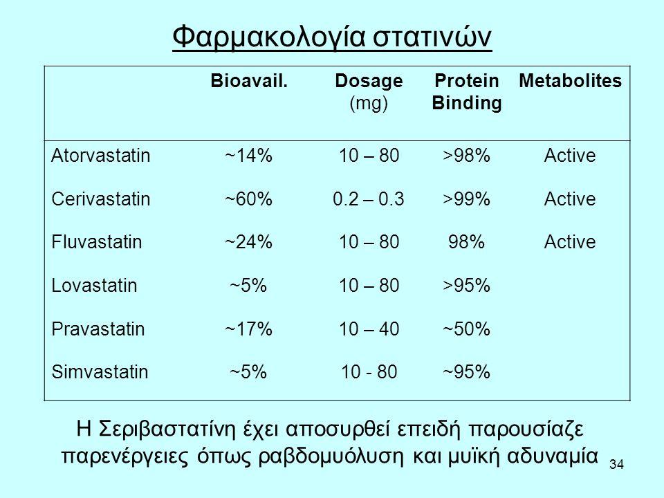 34 Φαρμακολογία στατινών Bioavail.Dosage (mg) Protein Binding Metabolites Atorvastatin~14%10 – 80>98%Active Cerivastatin~60%0.2 – 0.3>99%Active Fluvastatin~24%10 – 8098%Active Lovastatin~5%10 – 80>95% Pravastatin~17%10 – 40~50% Simvastatin~5%10 - 80~95% Η Σεριβαστατίνη έχει αποσυρθεί επειδή παρουσίαζε παρενέργειες όπως ραβδομυόλυση και μυϊκή αδυναμία