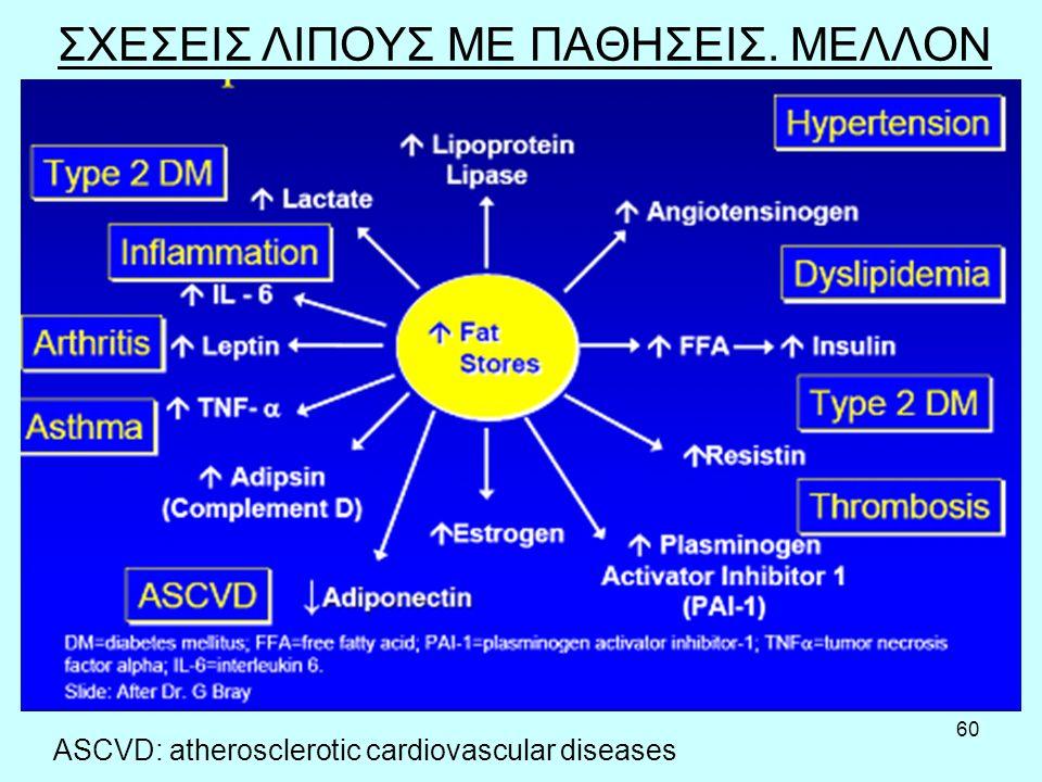 60 ΣΧΕΣΕΙΣ ΛΙΠΟΥΣ ΜΕ ΠΑΘΗΣΕΙΣ. ΜΕΛΛΟΝ ASCVD: atherosclerotic cardiovascular diseases