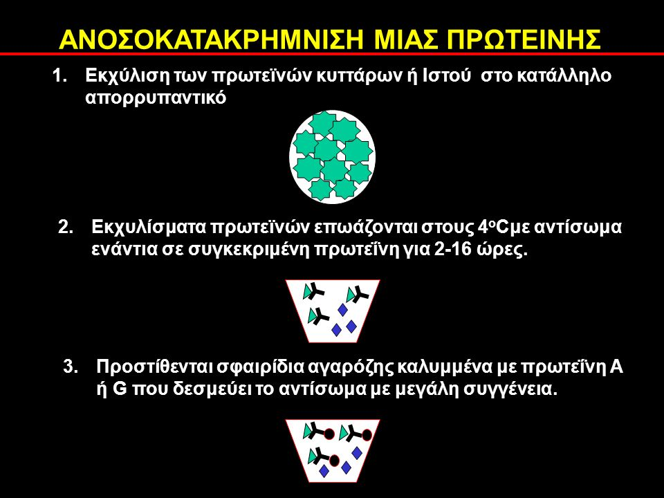 ΠΡΟΕΤΟΙΜΑΣΙΑ ΤΟΥ ΔΕΙΓΜΑΤΟΣ ΓΙΑ ΑΝΑΛΥΣΗ ΣΕ ΠΗΚΤΩΜΑ ΠΟΛΥΑΚΡΥΛΑΜΙΔΗΣ 3.Τα σύμπλοκα αντιγόνου-αντισώματος σφαιριδίων κατακρημνίζονται με φυγοκέντρηση και διαλυτοποιούνται σε διάλυμα που περιέχει (σε τελικές συγκεντρώσεις) Α.